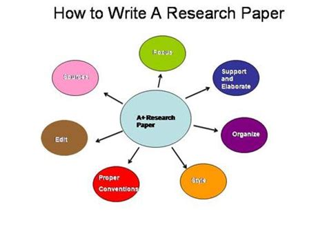 Elementary school research paper template